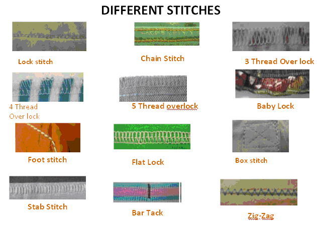 Different type of Garment Stitches
