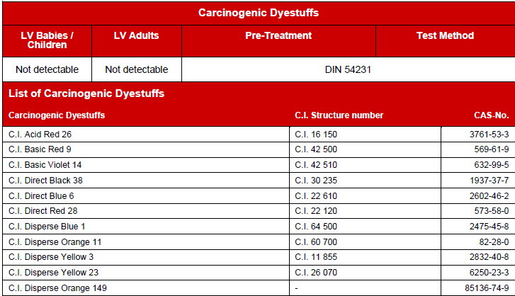 Carcinogenic Dyes & its limit in textile & leather product