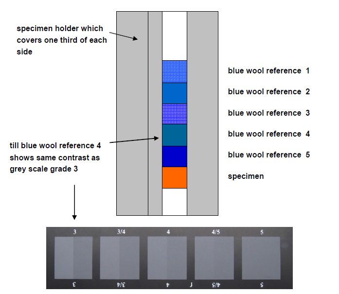 color fastness to light test Exposure Procedure