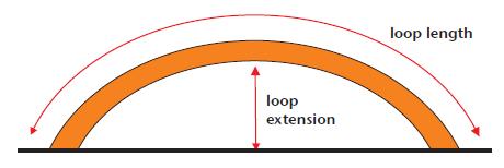loop length