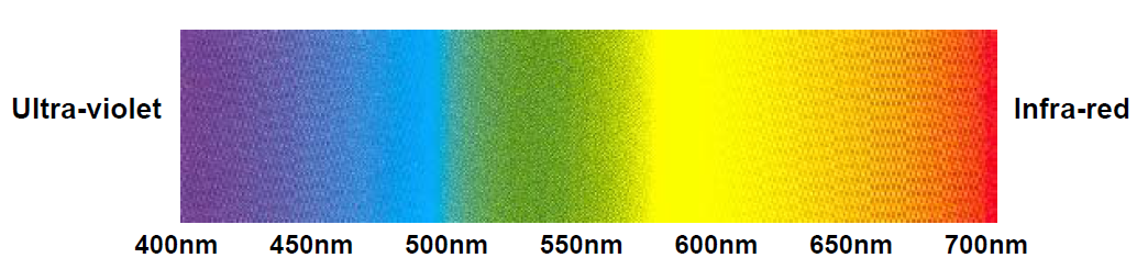 The Visible Colour Spectrum