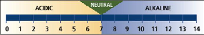 pH values