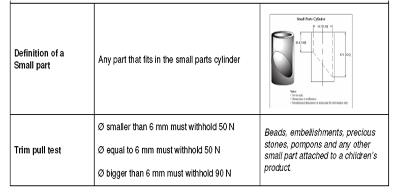 defination of small parts
