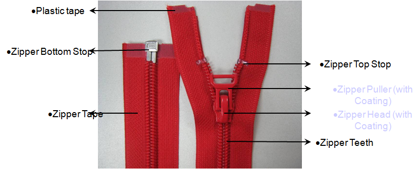 sampling breakdown of zipper