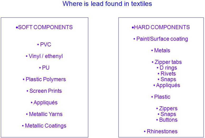 where lead found in textile