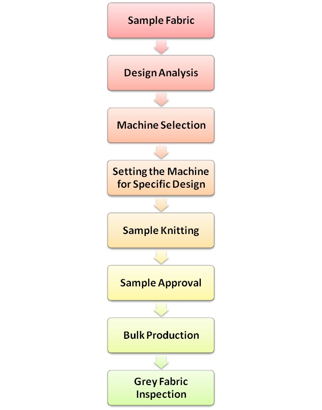 Knitting Fabric Manufacturing Process : Merchandising flowchart create a