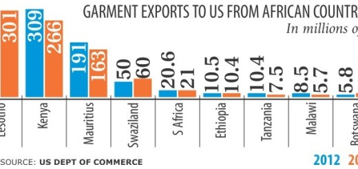 garment exports to us from african countries