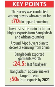 why bangladesh is first choice for apparel sourcing after China