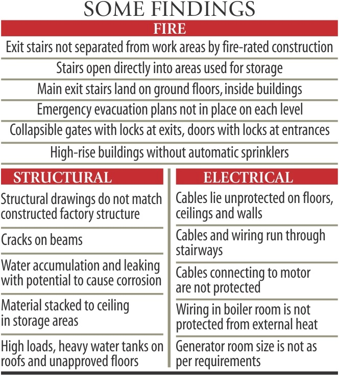 common fire, structural, electrical non complience findings